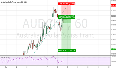 AUDCHF: GREAT SHORT CHANCE AUDCHF