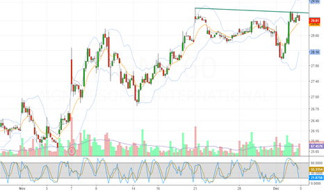 MGM: breakout in hourly chart