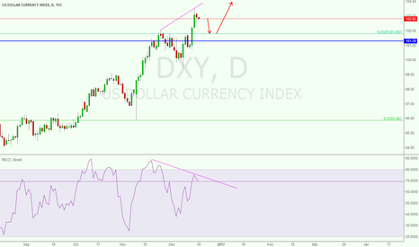 DXY: dxy 0.618level