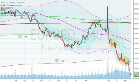 EURUSD: ユーロドル、月足下方ブレイク
