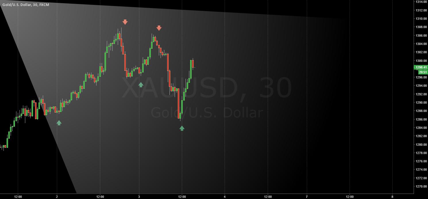 GOLD / 500oz swing / Daily plan vs Chasing Trades.