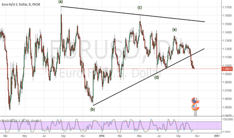 EURUSD: Critical level nearby !