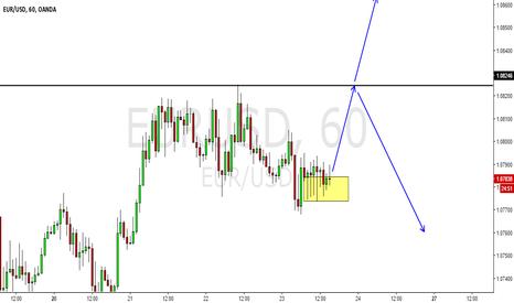 EURUSD: EURUSD primed for a spike up