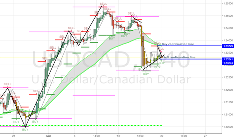 USDCAD: 4hr view for USDCAD play