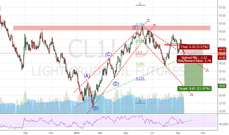 CL1!: USOIL Pending Put-Sell Position