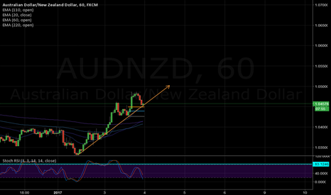 AUDNZD: Long Entry