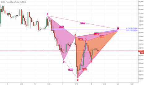 GBPCHF: GBPCHF confluence of advanced patterns