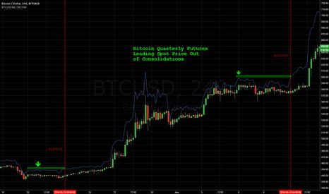 BTCUSD: OKCoin Quarterly Futures Lead Price