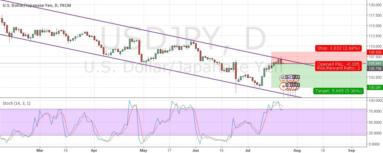 SHORT USD/JPY