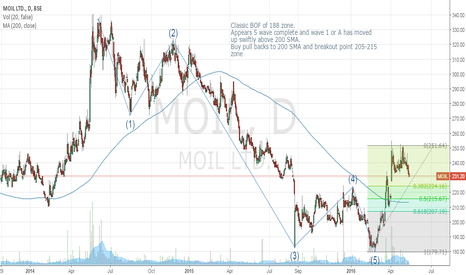 MOIL: MOIL - 5 waves down complete
