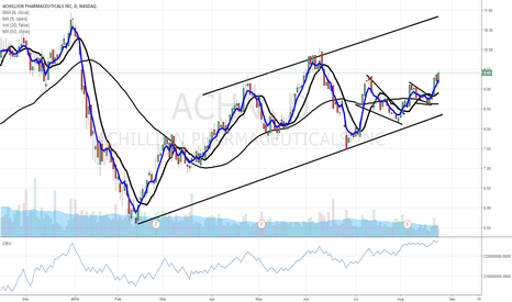 ACHN: $ACHN befriend the trend