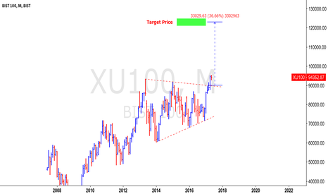XU100: BIST100 - Turkish stock market target price 120 k