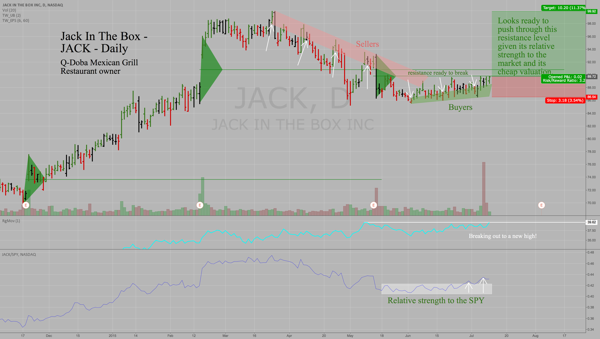JACK - Jack-In-The-Box - Daily -Ready to breakout!