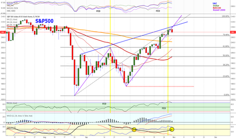 SPX500: S&P About to Turn South?