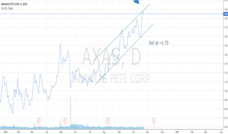 AXAS: Shorting AXAS for 10 %