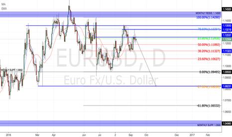 EURUSD: EUR SHORTS