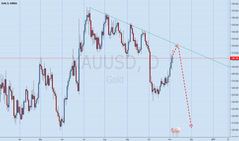 XAUUSD: Gold Up then BIG down will come