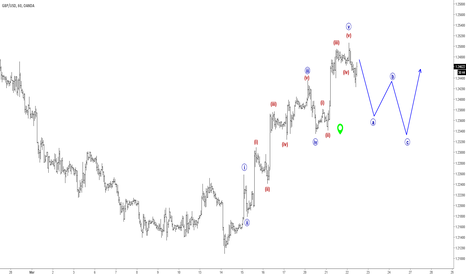 GBPUSD: Elliott Wave Analysis: GBPUSD Could Face A Temporary Correction