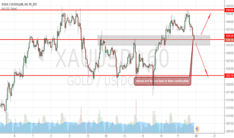 XAUUSD: GOlD is waiting for a bounce or down trend continuation