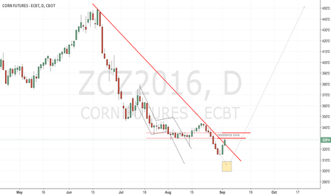 ZCZ2016: CBoT Corn almost ready for the long term run up