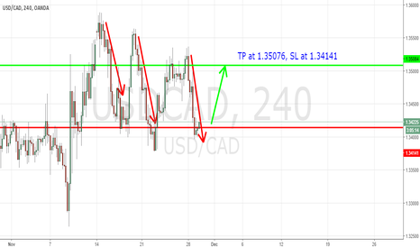 USDCAD: USD/CAD Long going into December '16