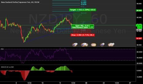 NZDJPY: One more up