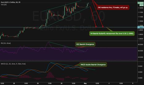 EURUSD: EURUSD 60 Possibility of a Bearish Divergence
