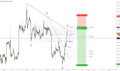 EURUSD: EURUSD - 5 wave move expected