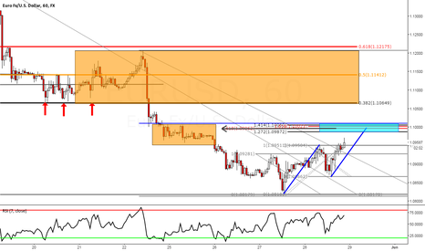 EURUSD: EURUSD 1HR:  Two Structure Levels for Shorts