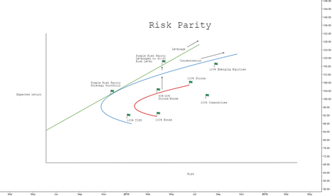 VXX: Risk Parity - Finance lesson 1