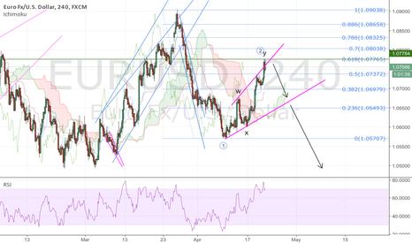EURUSD: EURUSD, start of an impulse drop