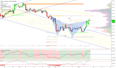BTCUSD: Short opportunity on Stamp 4hr