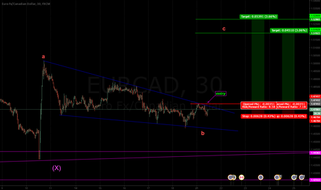 EURCAD: we need the break out for buy