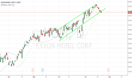 XOM: DOWNTREND