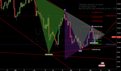 USDJPY: Yen power! Possible Yen Breakout