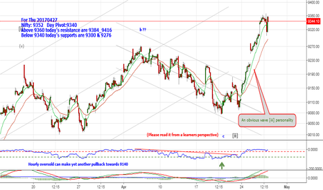 NIFTY: Nifty: 9352. Below 9340 supports are 9300 & 9276