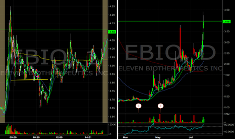 EBIO: $EBIO short entry tomorrow