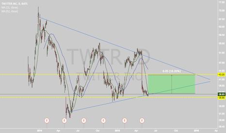 TWTR: Interesting BUY trade on TWTR