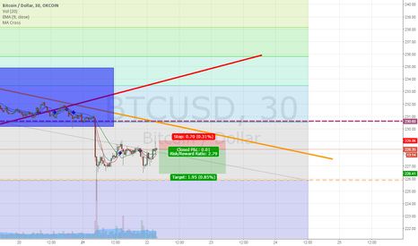 BTCUSD: Breakdown into new price channel structure good for scalping