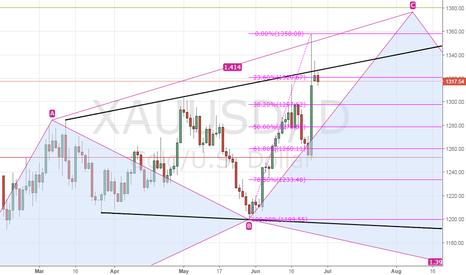 XAUUSD: Gold – increased risk of drop to 38.2% Fibo