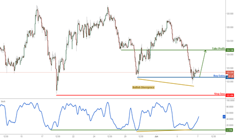 EURJPY: EURJPY right on major support, time to buy