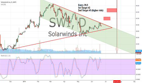 SWI: Long from 39.5 Targets 42 and 45