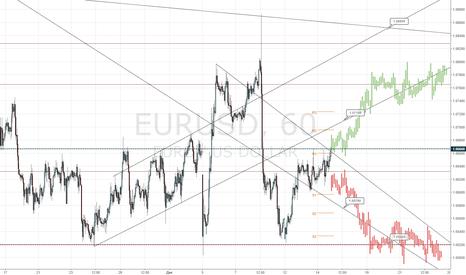 EURUSD: Торгуем EURUSD накануне заседания ФРС: вероятные цели