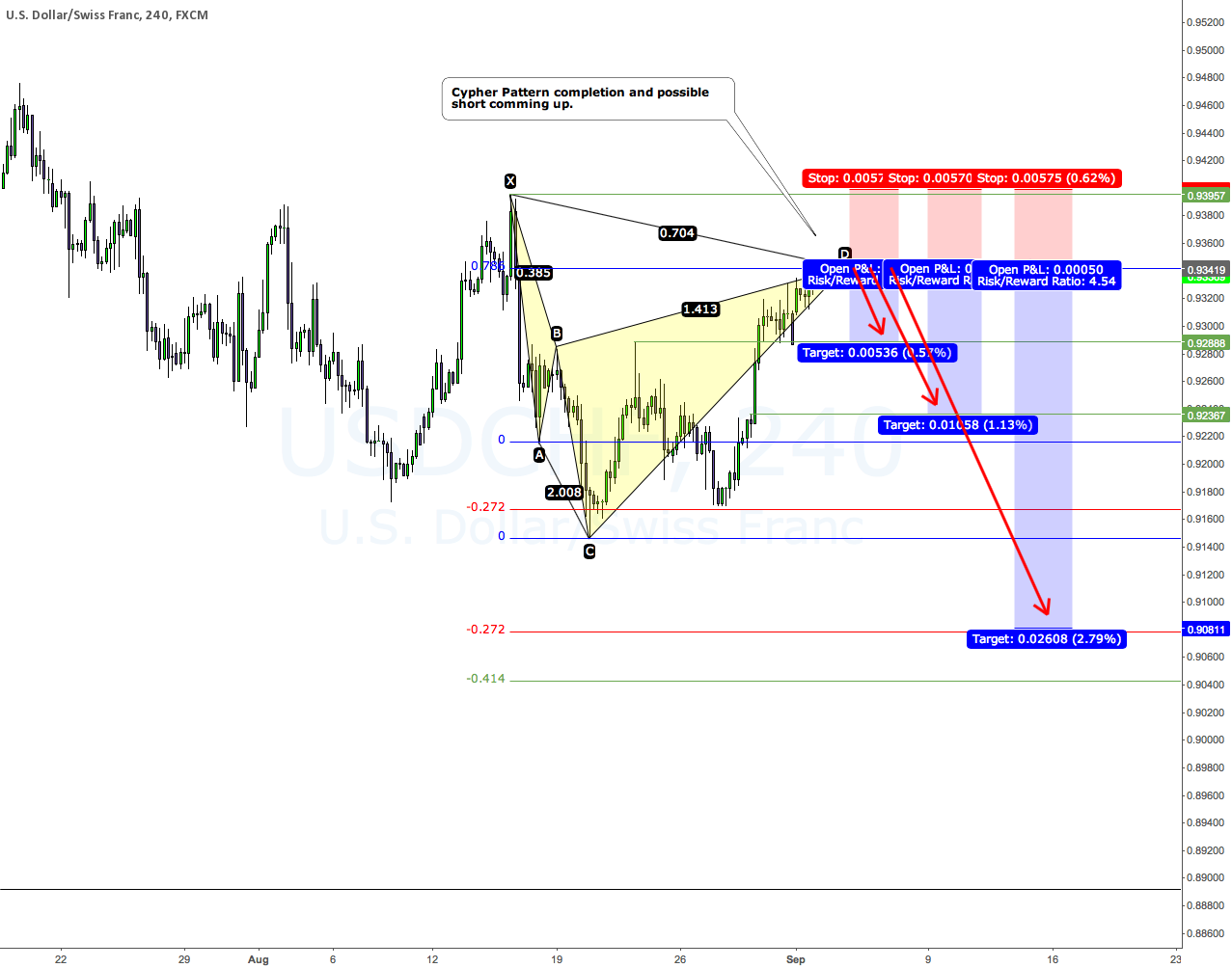 Cypher Pattern completion on the 4H chart