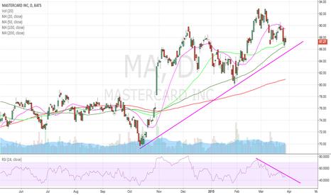 MA: $MA - Mastercard Short