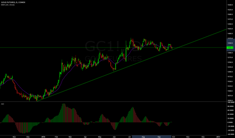GC1!: Double Calendar on Gold looking for a volatility spike.