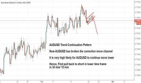 AUDUSD: AUDUSD Trend Continuation Pattern