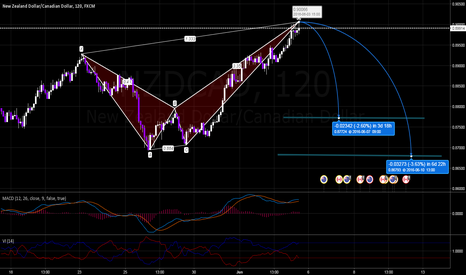 NZDCAD: NZDCAD Bearish Crab