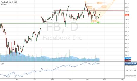 FB: FB interest %ing  moment *