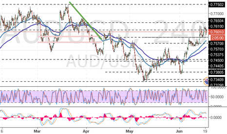 AUDUSD: AUD/USD: growth to the key resistance level
